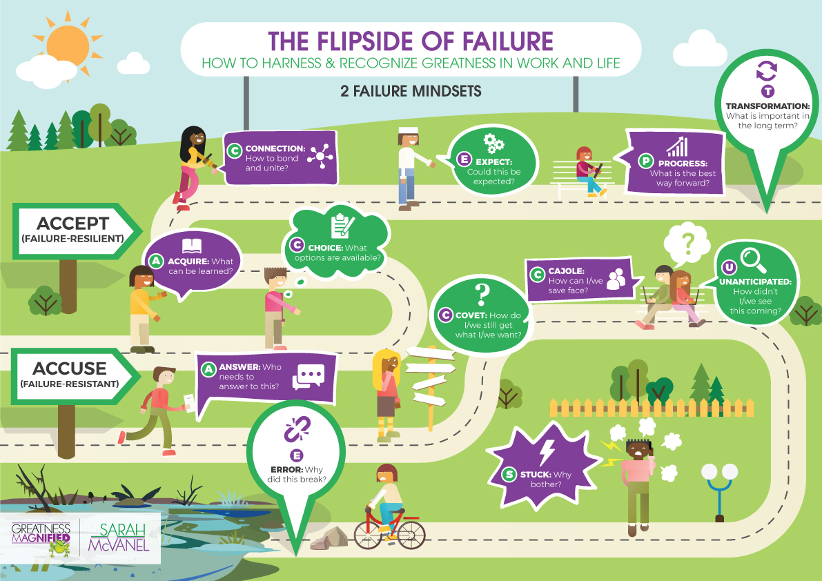 Failure Resilient Infographic