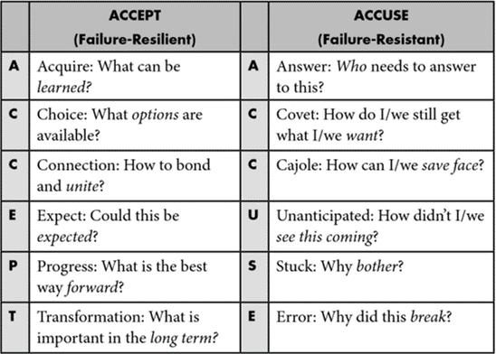 flipside ACCEPT versus ACCUSE framework